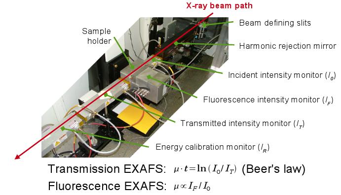 https://docs.xrayabsorption.org/Experiment/EnergyCalibrationStandards/exp.png